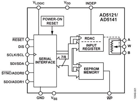 digital resistor spi adi new product express issue 9 element14