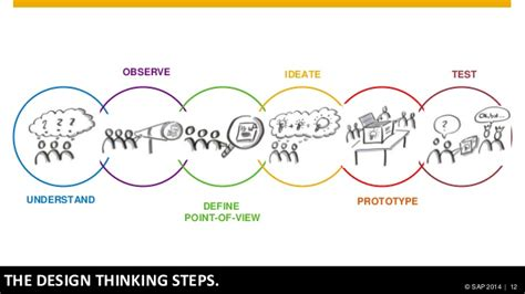 design thinking understand design thinking awareness