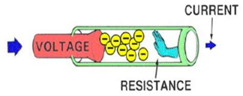 resistors allow electrical energy to be changed to electrical safety www yagitech