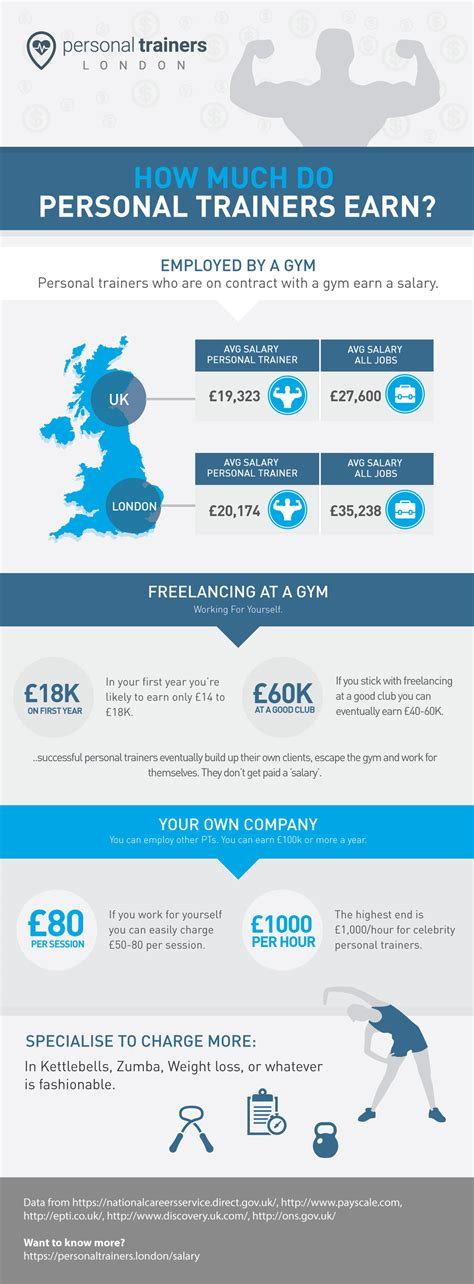 trainer salary personal trainer salary in vs the uk 2016 guide