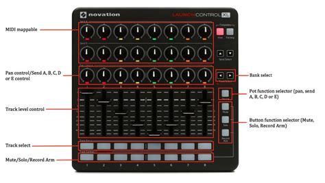 layout xl launch control xl is more than an ableton controller