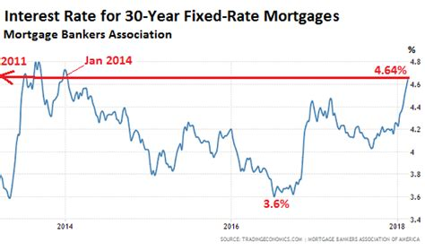 Sallie Mae Loan Rates Mba by What Will Spiking Mortgage Rates High Home Prices And