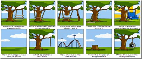 tire swing comic what the customer wanted tire swing bing images