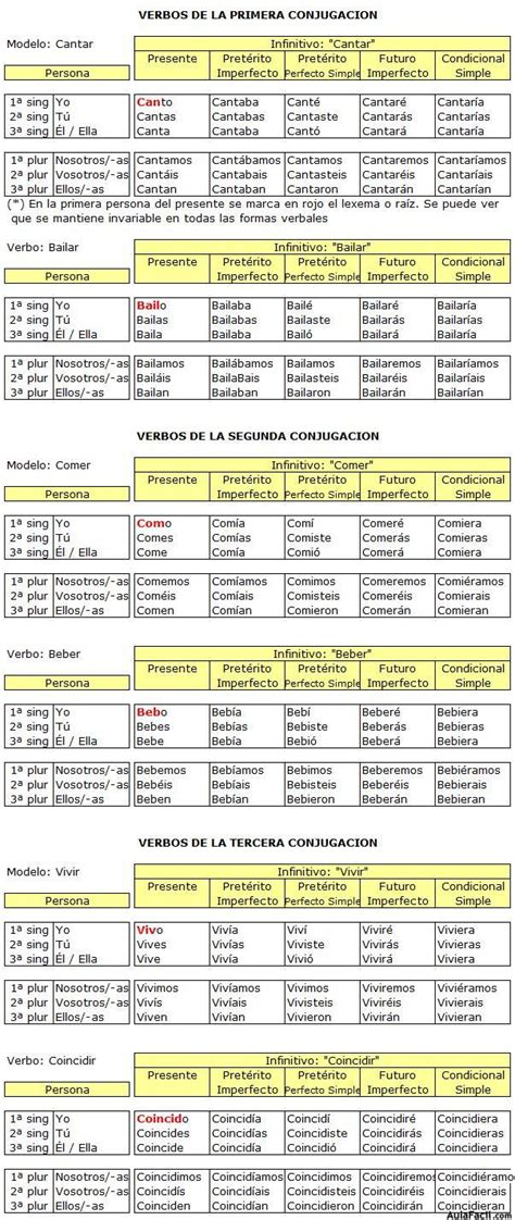 verbo caber conjugado verbos regulares irregulares y defectivos lengua sexto