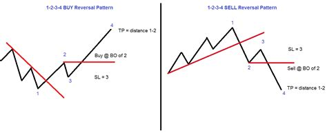 the pattern reversal fx lord ice forex trading blog quot 1 2 3 4 quot reversal