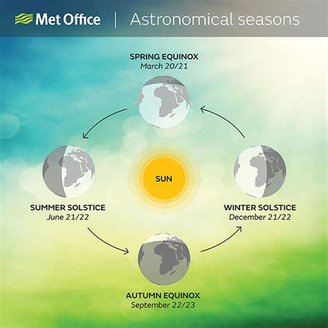 When Does Spring Start Met Office | when does spring start met office