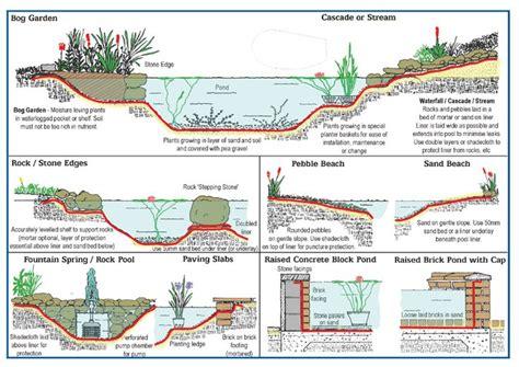 design guidelines the ponds pond installation concepts edge treatment methods koi
