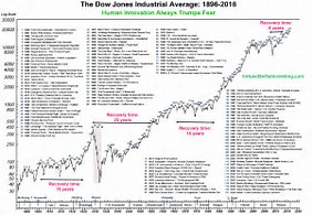 Image result for tqqq stock