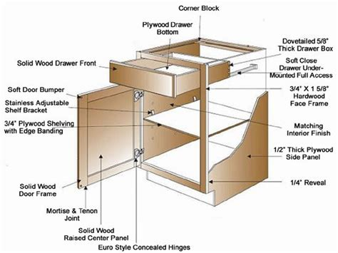 kitchen cabinet diagrams image gallery kitchen cabinet drawer parts
