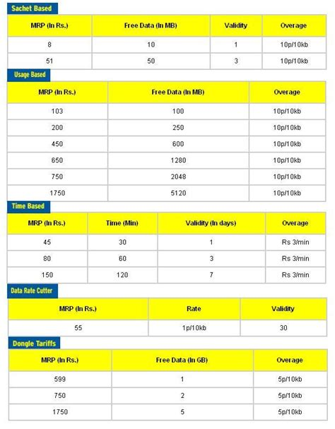 idea mobile recharge plans whats new on telecomtalk info indian news info