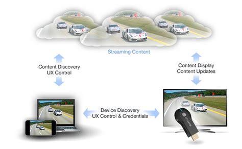 imagenes google chromecast chromecast 191 qu 233 es y c 243 mo funciona redusers