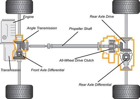 layout nedir all wheel drive layout jpg members gallery mechanical