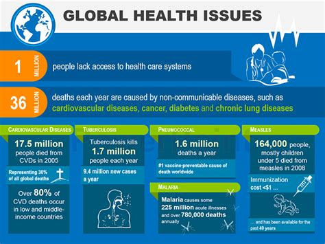 global health issues powerpoint infographic
