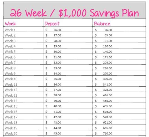26 week no brainer 1 000 savings plan start with 26