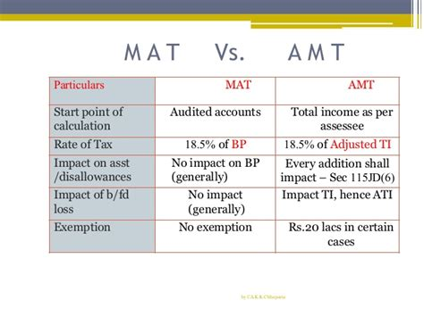section 115jb section of income tax act presentation on section 115jb