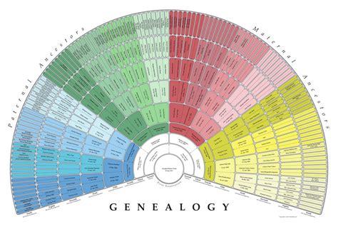 genealogy fan chart template family tree template family tree template lds