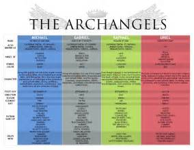 archangel colors faq