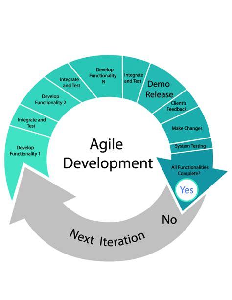 agile development methodology matrix software
