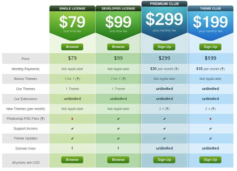 design graphics table design patterns tooltips to shorten your content user