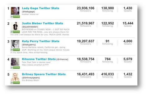 top celebrities on twitter best practices to have top followers on twitter