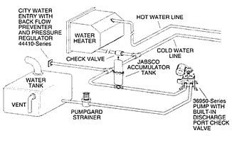 winterizing axis boat jabsco model 36950 2 series electric water system pump
