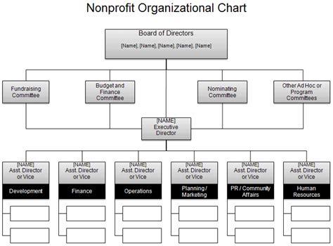 sample table of organization template delli beriberi co