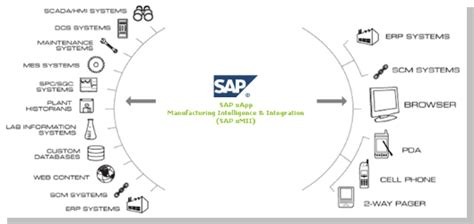 sap xmii tutorial sap xmii facts benefits and architecture in sap eam