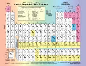 chemistry periodic table pdf