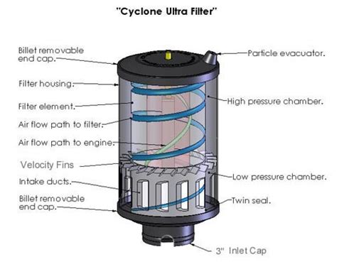 Filter Air Penjernih Air Penyaringan Air 5 offroad products cyclone air filters cyclone rzr air filters afc 1003 parts rubber