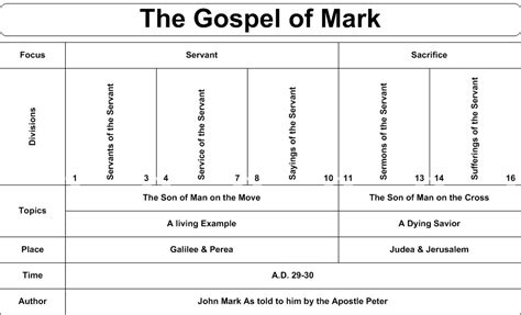 gospel parallels a synopsis of the three gospels with alternative readings from the manuscripts and noncanonical parallels classic reprint books gospels