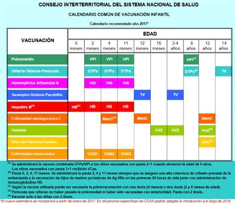 Calendario Vacunas Madrid 7 Calendarios De Vacunaci 243 N En Espa 241 A Comit 233 Asesor De