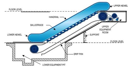 design criteria and principles for lifts and escalators escalators basic components part one electrical knowhow