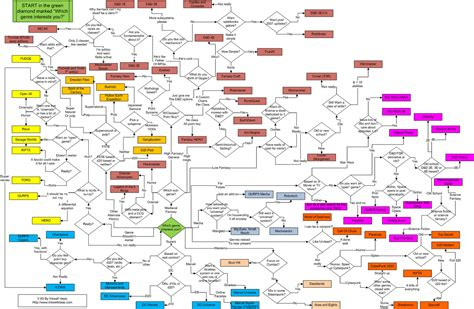 fighter flowchart akratic wizardry finding the right rpg