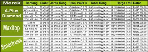 Aqiqah Recommended Di Surabaya daftar harga galvalum