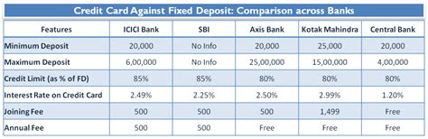 axis bank credit card against fixed deposit credit card against fixed deposit