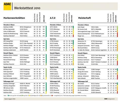 Autobild Werkstatttest 2017 by Adac Werkstatttest Vertragswerkst 228 Tten Bei Leistung Und