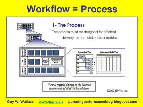 workflow process improvement workflow process and improvement via the enabler