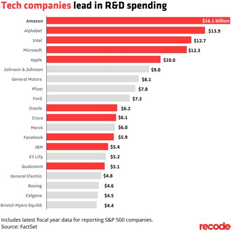top adwords yearly spendings top spenders who spends tech companies spend more on r d than any other companies