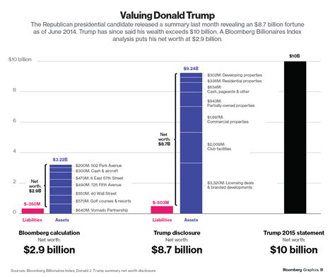 donald trump wealth donald trump net worth a battle of the guesstimates