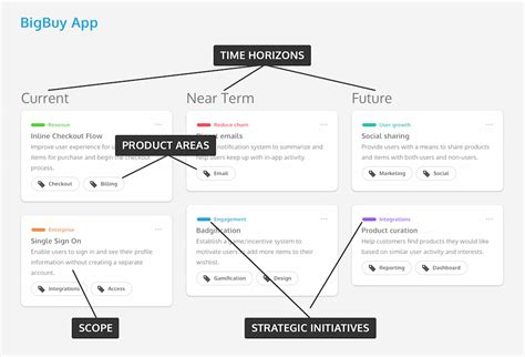 The Product Roadmap That Boosts Innovation Invision Blog Vision Roadmap Template