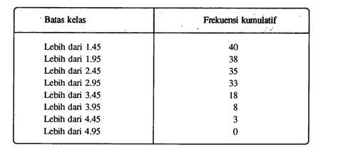membuat tabel distribusi frekuensi kumulatif lebih dari distribusi frekuensi kumulatif