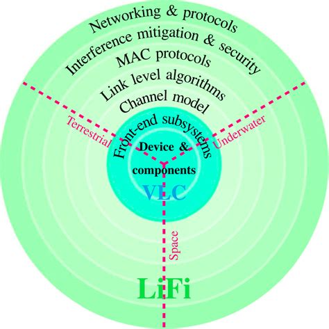 research paper on visible light communication what is lifi lifi research
