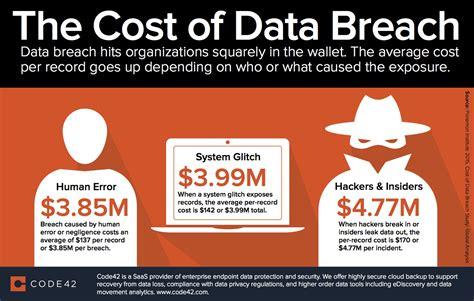 cost of cost of data breach and remediation
