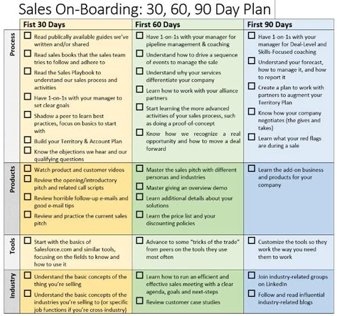 sle 90 day plan for new template 25 best ideas about 90 day plan on budgeting