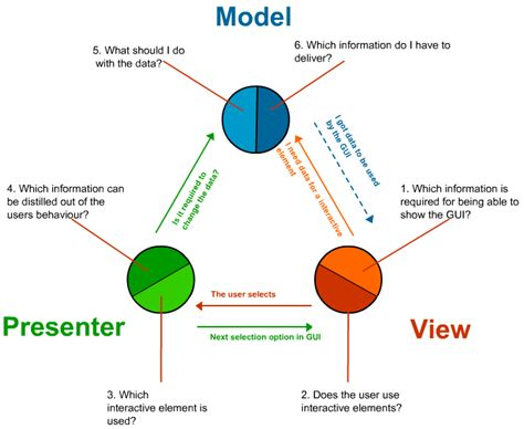 design pattern web development is there any design pattern except mvc for web