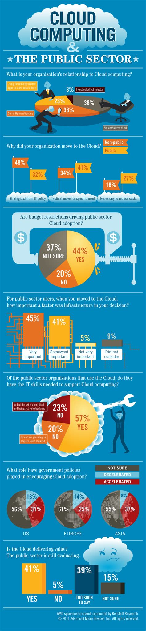 cloud computing infographic infographic cloud computing the public sector
