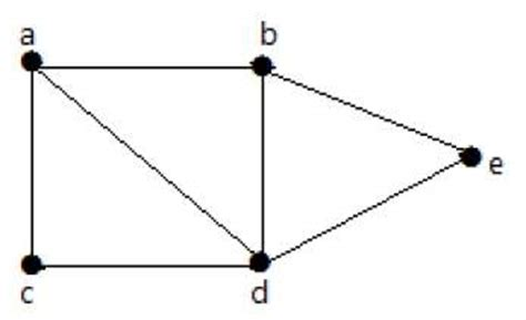 tutorialspoint graph graph theory connectivity