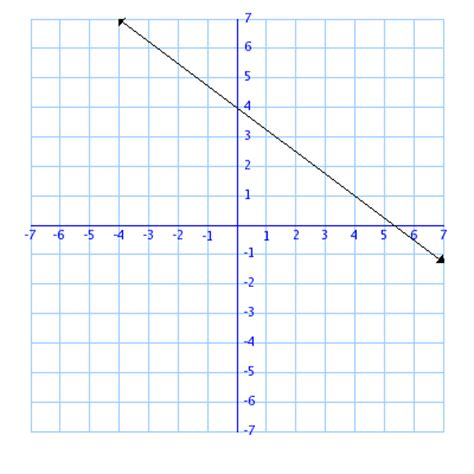 Find Line Graphs To Linear Equations Sle Problems