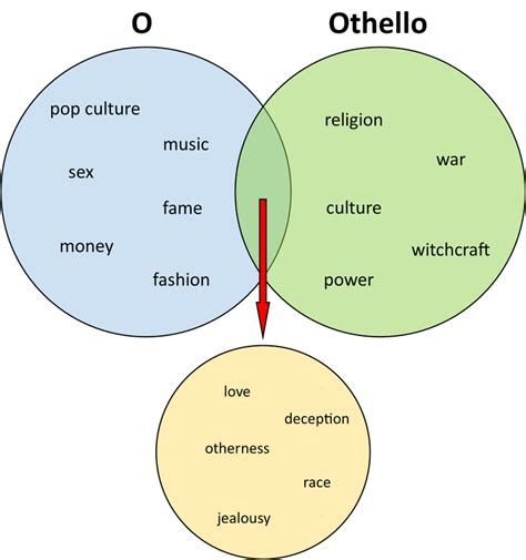central themes in othello central values context othello o