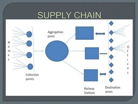 Mba Supply Chain Management California by Dabbawala Tiffin Supply Chain Management